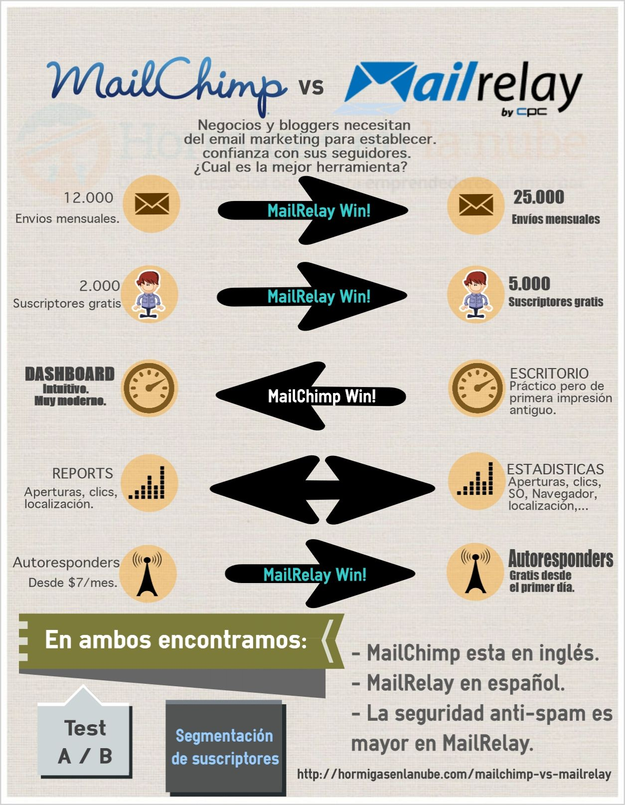 mailchimp-vs-mailrelay